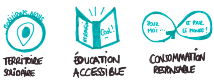 territoire_solidaire_education_accessible_consommation_responsable_lacolloc